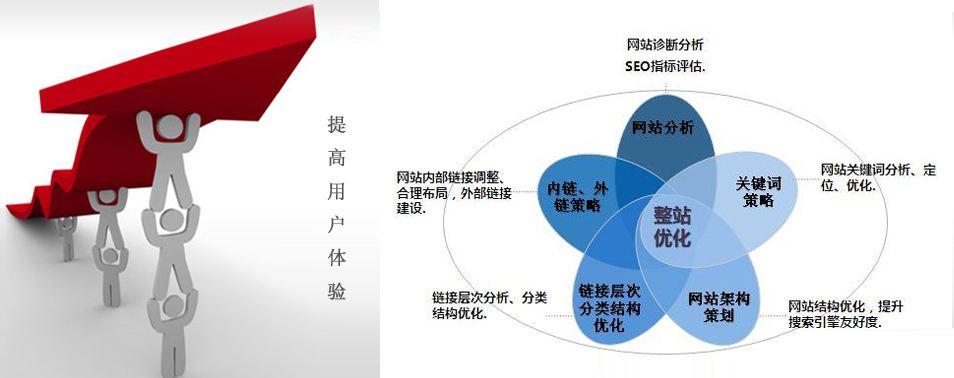 「网站seo诊断」如何做网站SEO诊断报告